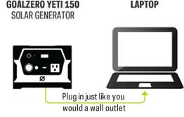 Yeti 150 Solar Generator Kits India Plug Amp Play Yeti 150